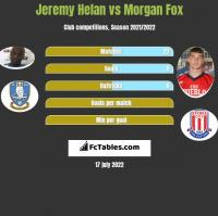 Jeremy Helan vs Morgan Fox h2h player stats