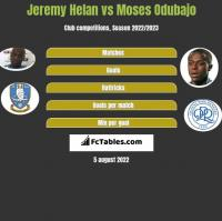 Jeremy Helan vs Moses Odubajo h2h player stats