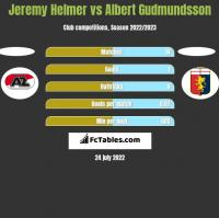 Jeremy Helmer vs Albert Gudmundsson h2h player stats