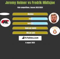 Jeremy Helmer vs Fredrik Midtsjoe h2h player stats
