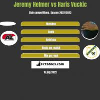 Jeremy Helmer vs Haris Vuckic h2h player stats