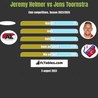 Jeremy Helmer vs Jens Toornstra h2h player stats
