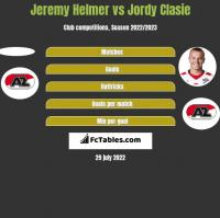 Jeremy Helmer vs Jordy Clasie h2h player stats