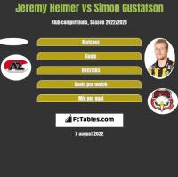 Jeremy Helmer vs Simon Gustafson h2h player stats