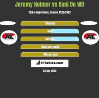 Jeremy Helmer vs Dani De Wit h2h player stats