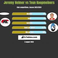 Jeremy Helmer vs Teun Koopmeiners h2h player stats