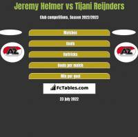 Jeremy Helmer vs Tijani Reijnders h2h player stats