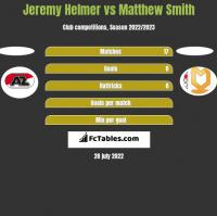 Jeremy Helmer vs Matthew Smith h2h player stats