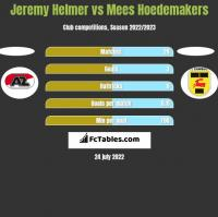 Jeremy Helmer vs Mees Hoedemakers h2h player stats