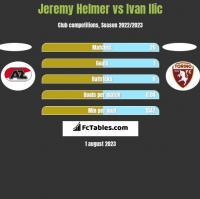 Jeremy Helmer vs Ivan Ilic h2h player stats