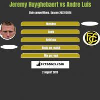 Jeremy Huyghebaert vs Andre Luis h2h player stats