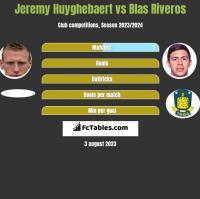 Jeremy Huyghebaert vs Blas Riveros h2h player stats