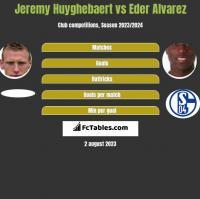 Jeremy Huyghebaert vs Eder Alvarez h2h player stats