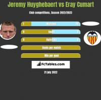 Jeremy Huyghebaert vs Eray Cumart h2h player stats