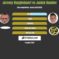 Jeremy Huyghebaert vs Janick Kamber h2h player stats