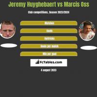 Jeremy Huyghebaert vs Marcis Oss h2h player stats