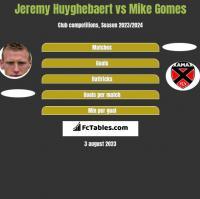 Jeremy Huyghebaert vs Mike Gomes h2h player stats