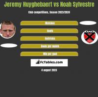 Jeremy Huyghebaert vs Noah Sylvestre h2h player stats