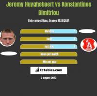 Jeremy Huyghebaert vs Konstantinos Dimitriou h2h player stats
