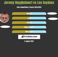 Jeremy Huyghebaert vs Leo Seydoux h2h player stats