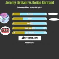 Jeremy Livolant vs Dorian Bertrand h2h player stats