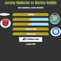 Jeremy Malherbe vs Markos Vellidis h2h player stats