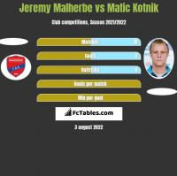 Jeremy Malherbe vs Matic Kotnik h2h player stats