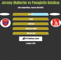 Jeremy Malherbe vs Panagiotis Katsikas h2h player stats