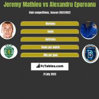 Jeremy Mathieu vs Alexandru Epureanu h2h player stats