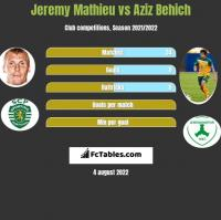 Jeremy Mathieu vs Aziz Behich h2h player stats