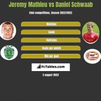 Jeremy Mathieu vs Daniel Schwaab h2h player stats