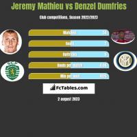 Jeremy Mathieu vs Denzel Dumfries h2h player stats