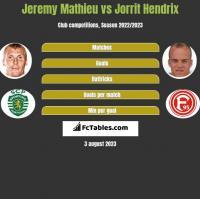 Jeremy Mathieu vs Jorrit Hendrix h2h player stats