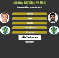 Jeremy Mathieu vs Neto h2h player stats