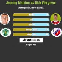 Jeremy Mathieu vs Nick Viergever h2h player stats