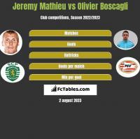 Jeremy Mathieu vs Olivier Boscagli h2h player stats