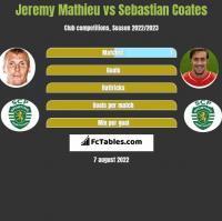 Jeremy Mathieu vs Sebastian Coates h2h player stats
