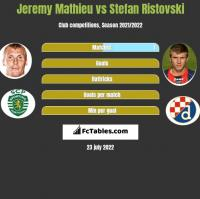 Jeremy Mathieu vs Stefan Ristovski h2h player stats