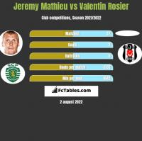 Jeremy Mathieu vs Valentin Rosier h2h player stats