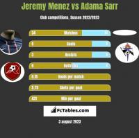 Jeremy Menez vs Adama Sarr h2h player stats