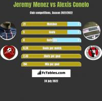 Jeremy Menez vs Alexis Conelo h2h player stats