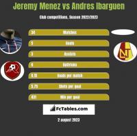 Jeremy Menez vs Andres Ibarguen h2h player stats