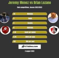 Jeremy Menez vs Brian Lozano h2h player stats