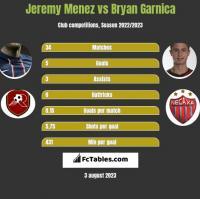 Jeremy Menez vs Bryan Garnica h2h player stats