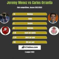 Jeremy Menez vs Carlos Orrantia h2h player stats