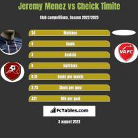 Jeremy Menez vs Cheick Timite h2h player stats