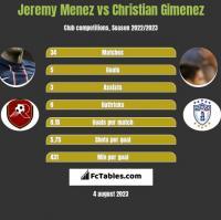 Jeremy Menez vs Christian Gimenez h2h player stats