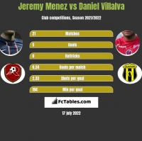 Jeremy Menez vs Daniel Villalva h2h player stats
