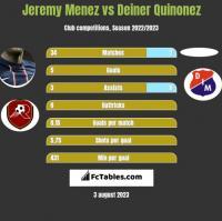 Jeremy Menez vs Deiner Quinonez h2h player stats