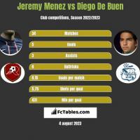 Jeremy Menez vs Diego De Buen h2h player stats